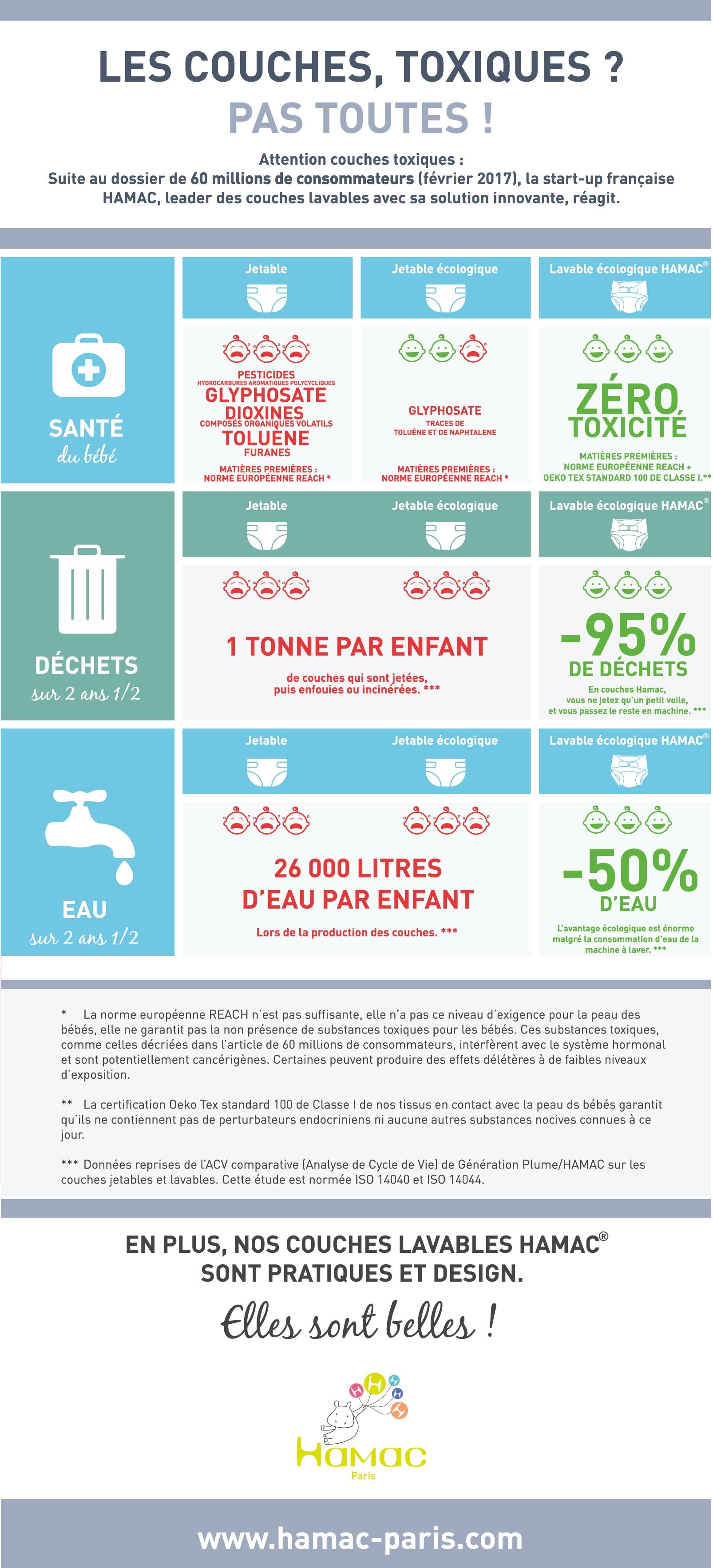 Couches lavables vs Couches jetables